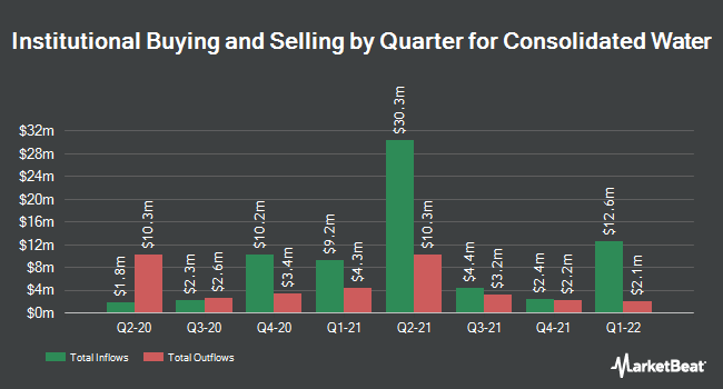 Institutional Ownership by Quarter for Consolidated Water (NASDAQ:CWCO)
