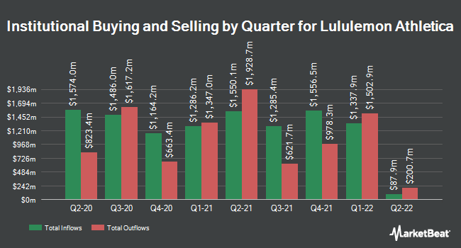 Institutional Ownership by Quarter for Lululemon Athletica (NASDAQ:LULU)