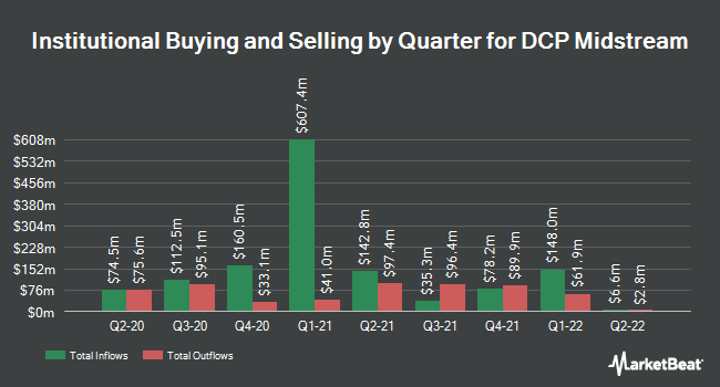 Institutional Ownership by Quarter for DCP Midstream (NYSE:DCP)