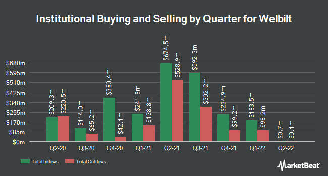 Institutional Ownership by Quarter for Welbilt (NYSE:WBT)