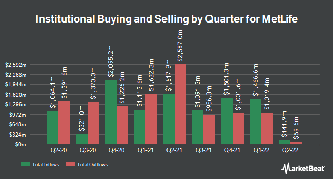 Institutional Ownership by Quarter for MetLife (NYSE:MET)
