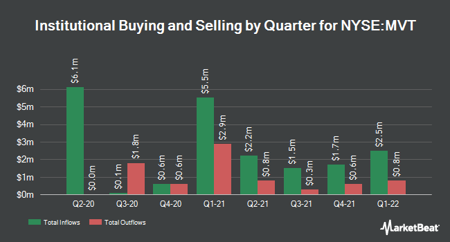 Institutional Ownership by Quarter for Blackrock Munivest Fund II (NYSE:MVT)