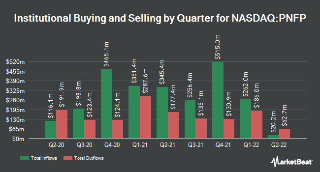 Institutional Ownership by Quarter for Pinnacle Financial Partners (NASDAQ:PNFP)