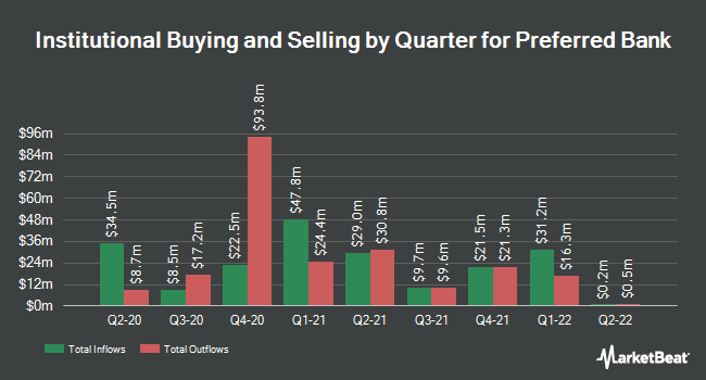 Institutional Ownership by Quarter for Preferred Bank (NASDAQ:PFBC)