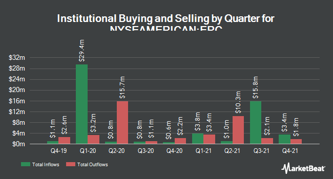Institutional Ownership by Quarter for Wells Fargo Multi-Sector Income Fund (NYSEAMERICAN:ERC)