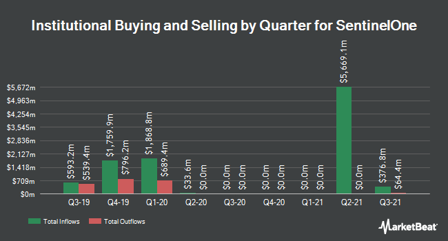 Institutional Ownership by Quarter for Sprint (NYSE:S)