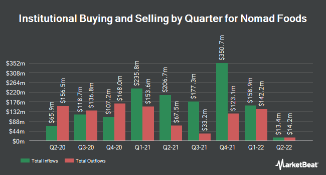 Institutional Ownership by Quarter for Nomad Foods (NYSE:NOMD)