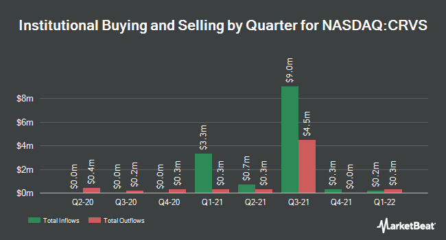 Institutional Ownership by Quarter for Corvus Pharmaceuticals (NASDAQ:CRVS)