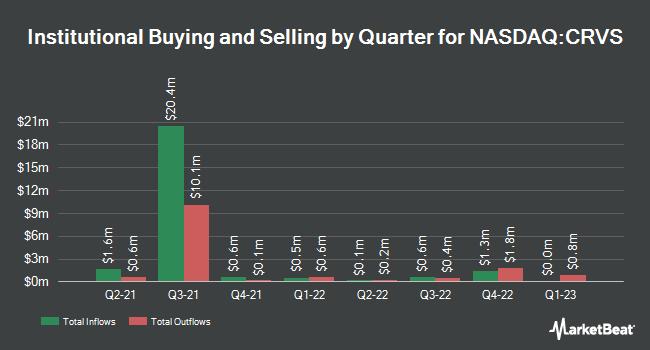 Institutional Ownership by Quarter for Corvus Pharmaceuticals (NASDAQ:CRVS)
