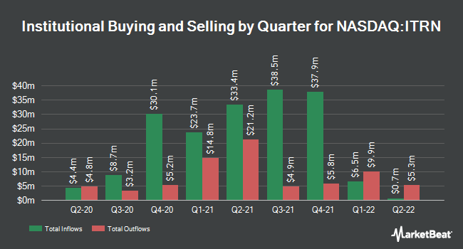 Institutional Ownership by Quarter for Ituran (NASDAQ:ITRN)