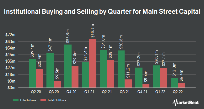 Institutional Ownership by Quarter for Main Street Capital (NYSE:MAIN)
