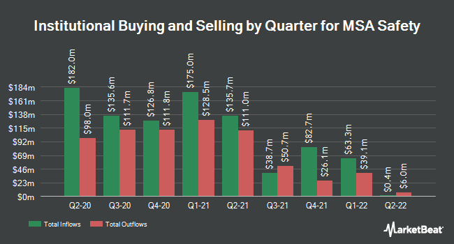 Institutional Ownership by Quarter for MSA Safety (NYSE:MSA)