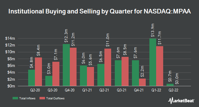 Institutional Ownership by Quarter for Motorcar Parts of America (NASDAQ:MPAA)