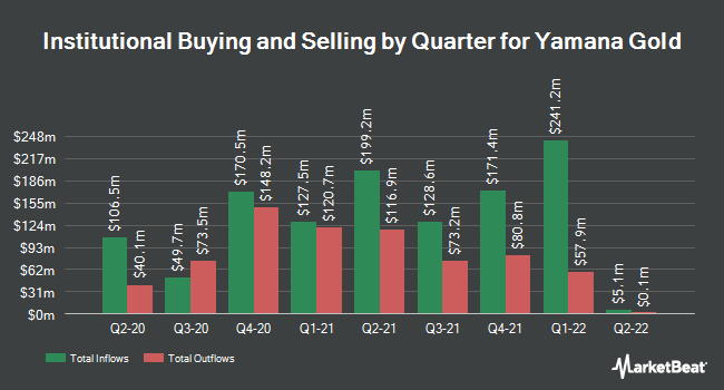 Institutional Ownership by Quarter for Yamana Gold (NYSE:AUY)