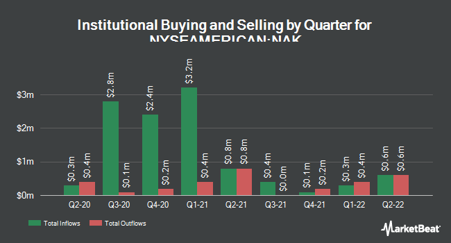 Institutional Ownership by Quarter for Northern Dynasty Minerals (NYSEAMERICAN:NAK)