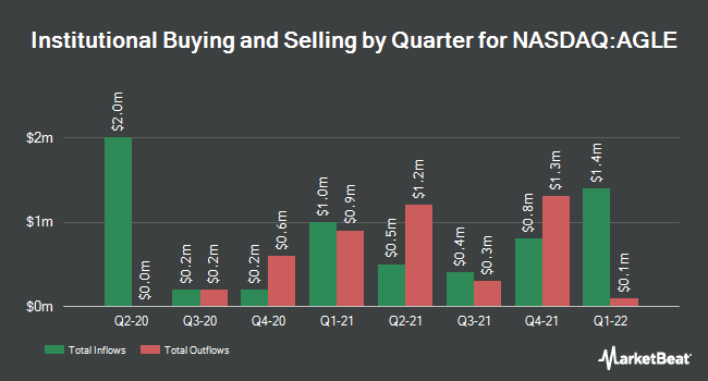 Institutional Ownership by Quarter for Aeglea Bio Therapeutics (NASDAQ:AGLE)