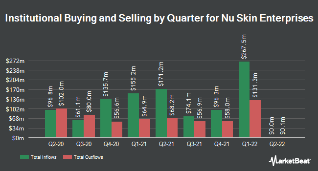 Institutional Ownership by Quarter for Nu Skin Enterprises (NYSE:NUS)