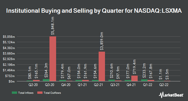 Institutional Ownership by Quarter for Liberty Media (NASDAQ:LSXMA)
