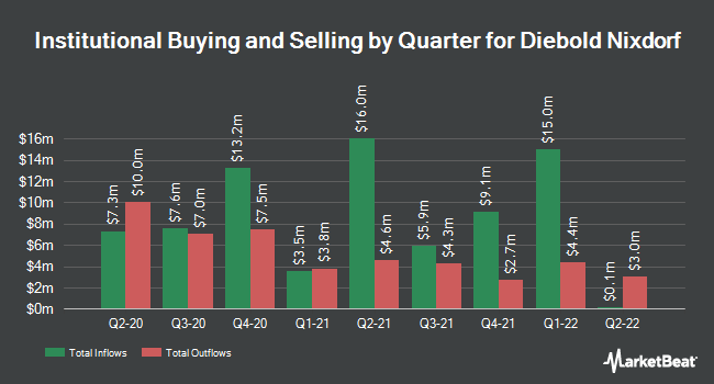 Institutional Ownership by Quarter for Diebold Nixdorf (NYSE:DBD)