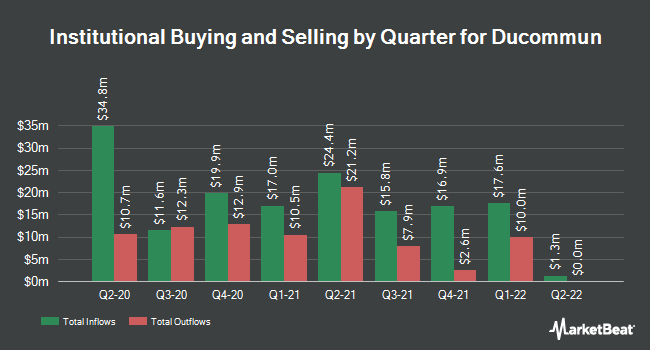 Institutional Ownership by Quarter for Ducommun Incorporated (NYSE:DCO)