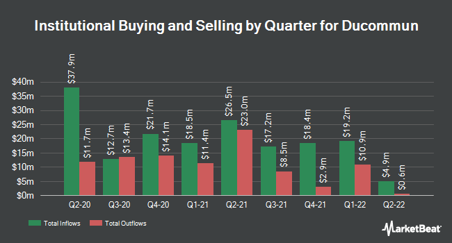 Institutional Ownership by Quarter for Ducommun (NYSE:DCO)