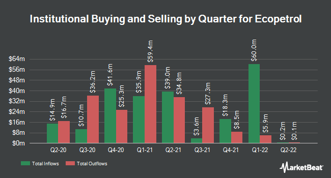 Institutional Ownership by Quarter for Ecopetrol (NYSE:EC)