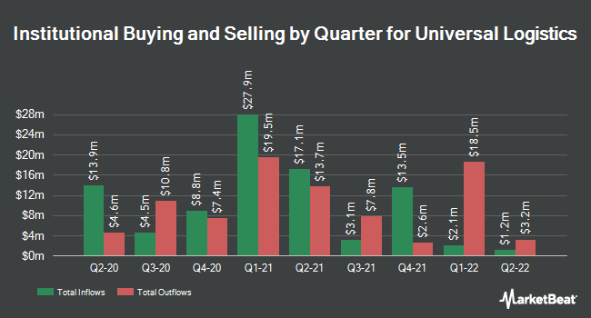 Institutional Ownership by Quarter for Universal Logistics Holdings (NASDAQ:ULH)