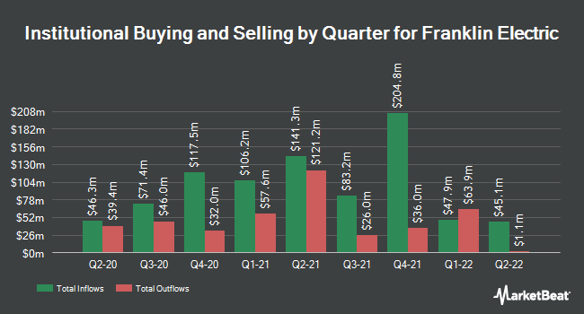 Institutional Ownership by Quarter for Franklin Electric (NASDAQ:FELE)