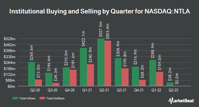 Institutional Ownership by Quarter for Intellia Therapeutics (NASDAQ:NTLA)