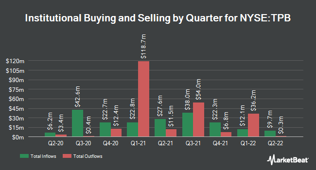 Institutional Ownership by Quarter for Turning Point Brands (NYSE:TPB)