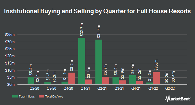 Institutional Ownership by Quarter for Full House Resorts (NASDAQ:FLL)