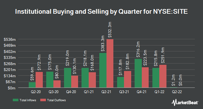 Institutional Ownership by Quarter for SiteOne Landscape Supply (NYSE:SITE)