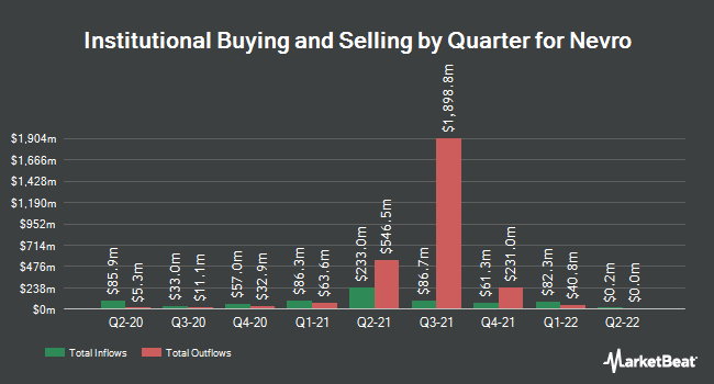 Institutional Ownership by Quarter for Nevro (NYSE:NVRO)