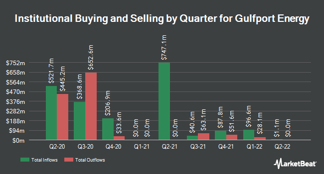 Institutional Ownership by Quarter for Gulfport Energy (NASDAQ:GPOR)