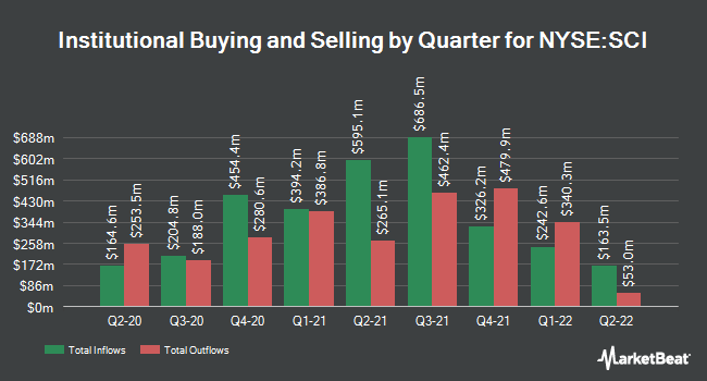Institutional Ownership by Quarter for Service Corporation International (NYSE:SCI)