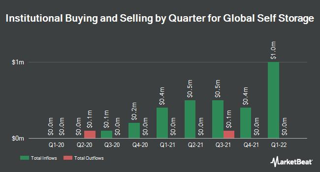 Institutional Ownership by Quarter for Global Self Storage (NASDAQ:SELF)
