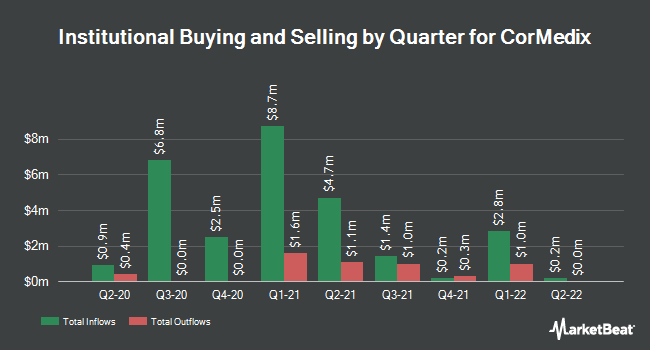 Institutional Ownership by Quarter for Cormedix (NYSEAMERICAN:CRMD)