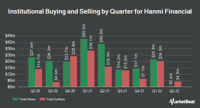 Institutional Ownership by Quarter for Hanmi Financial (NASDAQ:HAFC)