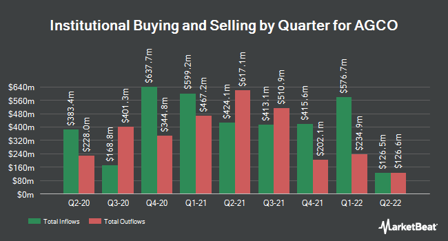 Institutional Ownership by Quarter for AGCO (NYSE:AGCO)
