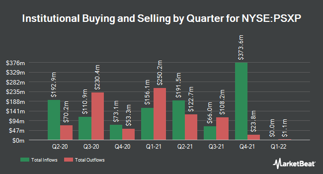 Institutional Ownership by Quarter for Phillips 66 Partners LP (NYSE:PSXP)