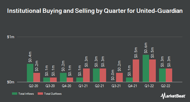 Institutional Ownership by Quarter for United-Guardian (NASDAQ:UG)