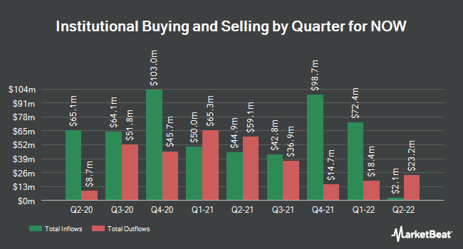 Institutional Ownership by Quarter for DistributionNOW (NYSE:DNOW)