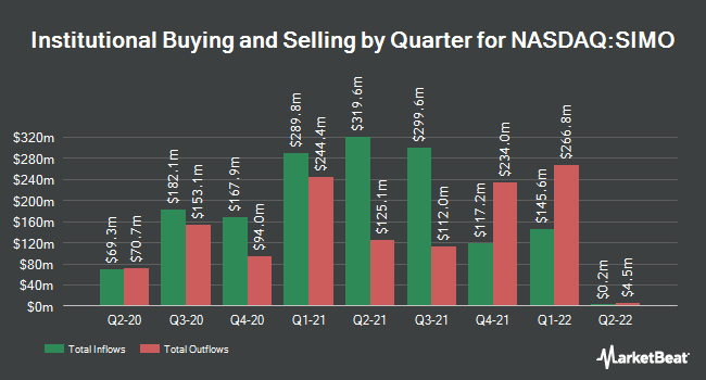 Institutional Ownership by Quarter for Silicon Motion Technology (NASDAQ:SIMO)