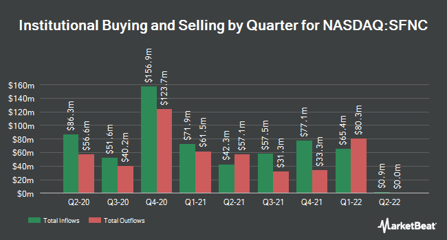Institutional Ownership by Quarter for Simmons First National (NASDAQ:SFNC)