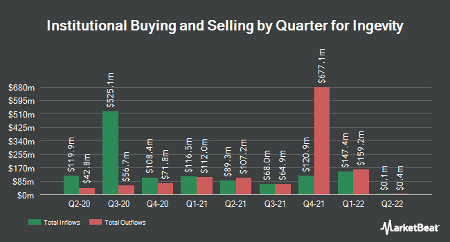 Institutional Ownership by Quarter for Ingevity Corporation (NYSE:NGVT)