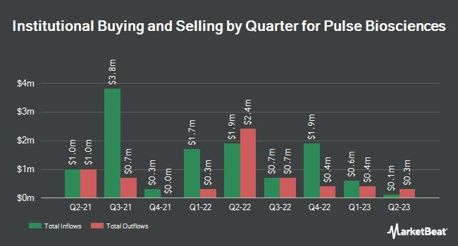 Institutional Ownership by Quarter for Pulse Biosciences (NASDAQ:PLSE)