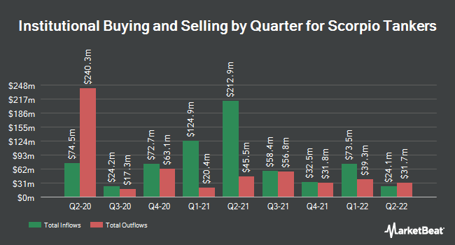 Institutional Ownership by Quarter for Scorpio Tankers (NYSE:STNG)