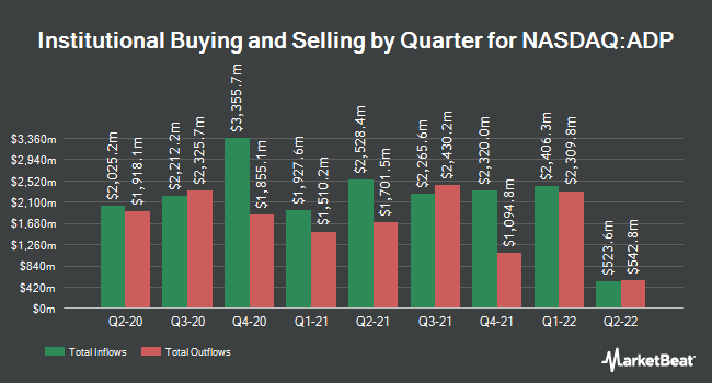 Institutional Ownership by Quarter for ADP (NASDAQ:ADP)