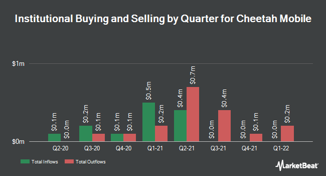 Institutional Ownership by Quarter for Cheetah Mobile (NYSE:CMCM)