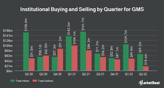 Institutional Ownership by Quarter for GMS (NYSE:GMS)